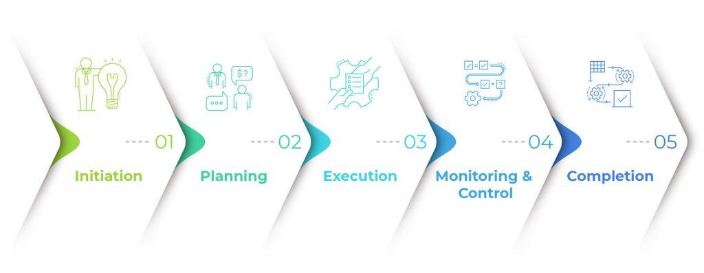 Project Management Approach Preg-Tech Communications